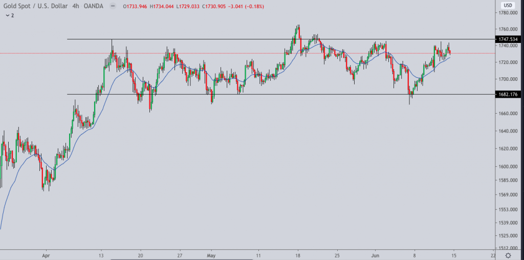 xauusd gold weekly price action outlook